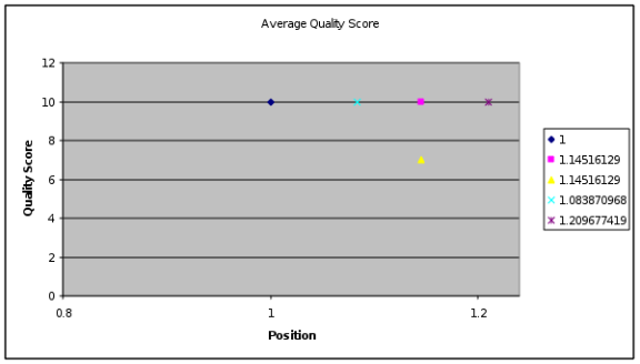 Keyword Quality Score and Position