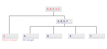 Simple hierarchical clustering dendrogram
