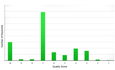 Number of Keywords by Quality Score