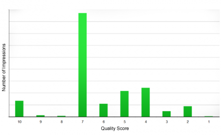Total Impressions by Quality Score