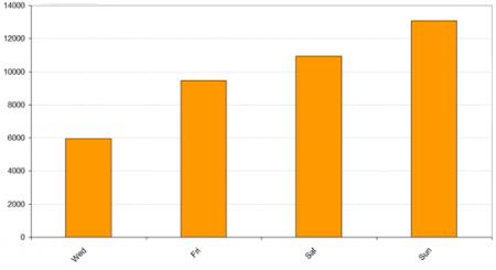 Brisbane Roar Average Crowd by Day