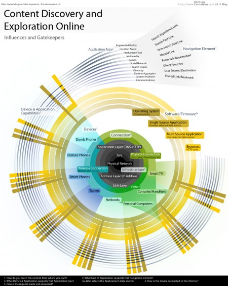 What shapes the users experience of the Internet