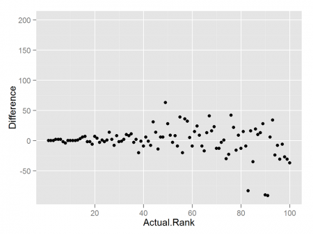 Positive and negative differences in rank between real and sample data