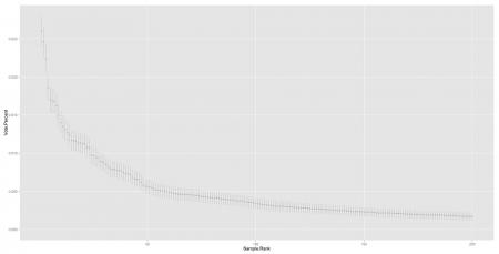 Sample rank with Error Bars