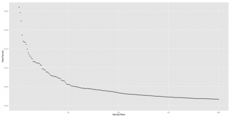 Percentage of vote in sample to rank