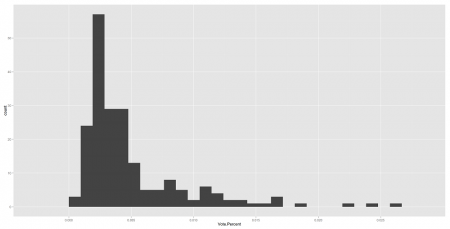 Relative frequency of percent of total vote.