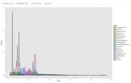 Price distribution over time