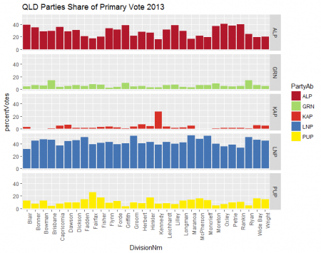 2013 Federal Primary QLD